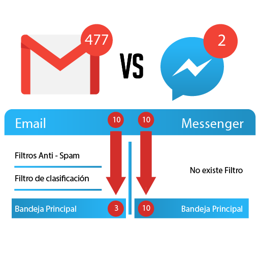 Comparativo Facebook Messenger vs Email